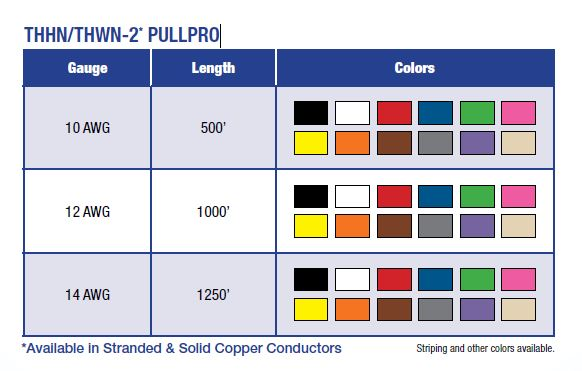 PullPro Color Guide